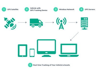 What is Vehicle GPS tracking system and how does it work?
